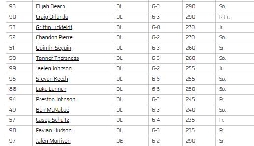 2021-08-03 12_06_31-2021 Football Roster - University of North Dakota Athletics.png